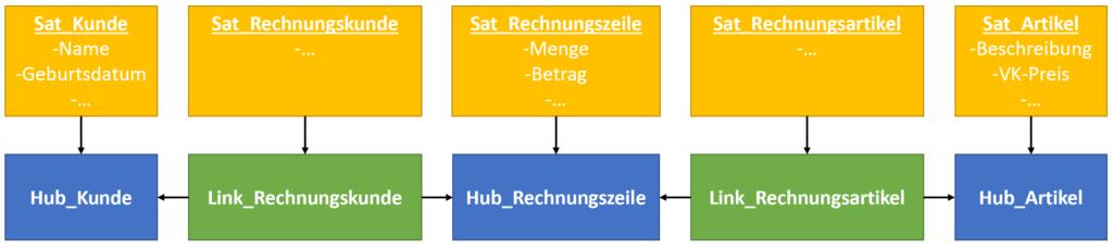 Vereinfachtes Data Vault Modell mit drei Hubs (blau), zwei Links (grün) und fünf Satelliten (gelb)