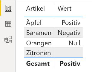 benutzerdefiniertes Format Text Tabelle