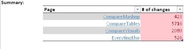 Power BI Comparer Zusammenfassung