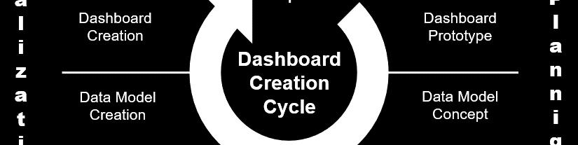 "BI or DIE New Banking – ""Dashboard Creation Cycle"""
